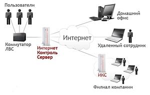 Новый релиз Интернет Контроль Сервера 2.3.1.7777