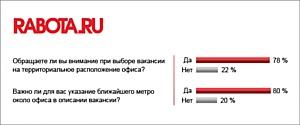 Россияне хотят работу рядом с домом