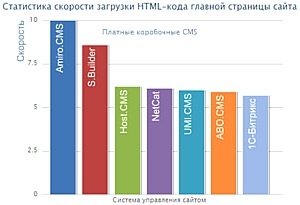 "Amiro.CMS - самый быстрый ""движок"" Рунета"