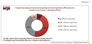 Краткий обзор ситуации на рынке новостроек г. Москвы (январь, 2011г.)