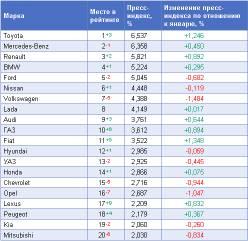 Обзор рейтинга «Пресс-Индекс. Автомобильные бренды» за февраль 2010 года