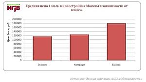 Краткий обзор ситуации на рынке новостроек г. Москвы (март, 2011г.)