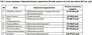 Сравни.ру составил TOП-7 самых дешевых образовательных кредитов.