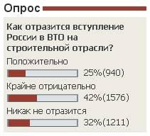 42% строителей боятся последствий вступления России в ВТО