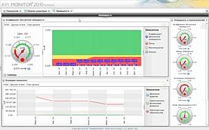 Внедрение KPI MONITOR в Райффайзенбанке