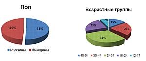Рекламное интернет-агентство «Волекс» становится партнёром портала Gismeteo.ru