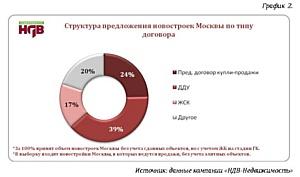 За год количество сделок по ДДУ выросло в 12 раз