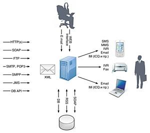 Решения для автоматизации взаимодействия с клиентами  на основе мобильных технологий и технологий распознавания и синтеза речи представила компания «ВИНГС» на выставке «Связь-Экспоком 2010»