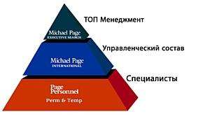 Компания Page Personnel открыта в России