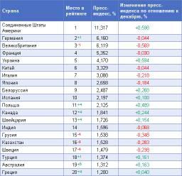 Обзор рейтинга «Пресс-Индекс. Страны мира» за январь 2010 года