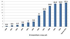 АЛИДИ подводит итоги 2010 года и рассказывает о своих достижениях