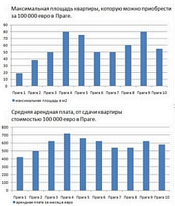 Аналитика рынка недвижимости в Праге и Карловых Варах за I квартал 2011 г.