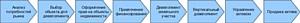 Разработан подробный бизнес-процесс девелопмента типового коттеджа и сопутствующие документы, включая модель анализа доходов и расходов проекта