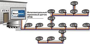Новинка от «Технотроникса» – модуль МиниМАКС