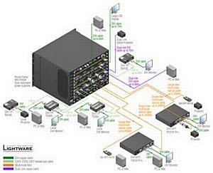 Обновленные модульные матрицы от Lightware обеспечат гибридную систему  коммутации