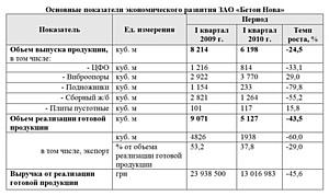 Компания «Бетон Нова»: итоги деятельности за I квартал 2010 года