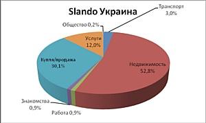 Slando открывает сеть региональных сайтов в Украине