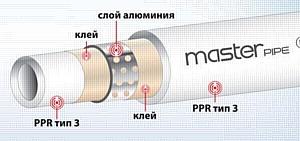 """Новинка! Полипропиленовые трубы Master pipe®, армированные алюминием (PPR-AL-PPR), от компании """"Альтерпласт"""""""