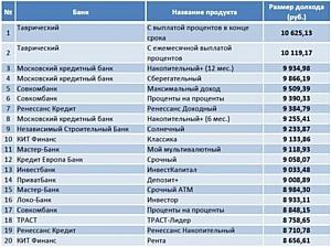 Сравни.ру нашел самые доходные вклады августа