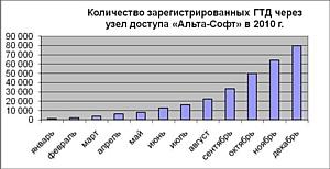 Электронное декларирование от «Альта-Софт»: итоги года