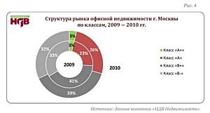 «НДВ-Недвижимость»: итоги года  на рынке офисной недвижимости г. Москвы