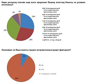 РАМУ: агентства одинаково оценивают проблему «постоплат»