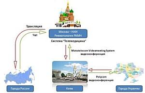 Технологии Mototelecom помогли провести телемост в НИИ Ревматологии РАМН