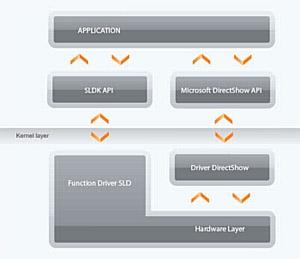DVBControl  интегрировала платы «Стрим Лабс» в свои программные продукты