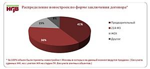 Характеристика рынка новостроек Москвы, реализуемых по 214-ФЗ (декабрь)