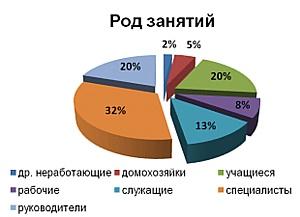��������� ��������-��������� ������� ���������� �������� ������� Gismeteo.ru