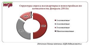 Краткий обзор ситуации на рынке новостроек г. Москвы Февраль, 2011г.