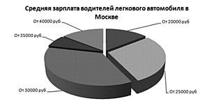 Проведено исследование водительских вакансий и зарплат в Москве