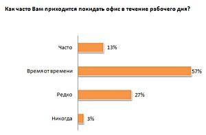 «Старт Маркетинг»: 57% воронежских PR-специалистов регулярно задерживаются на работе