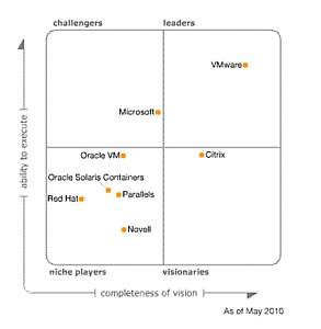 Gartner назвал VMware лидером в своей конкурентной матрице для рынка виртуализации x86 серверной инфраструктуры