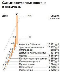 На что тратят свои денежки Россияне