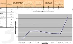 Система WebTutor помогает управлять эффективностью деятельности операционных подразделений Аптечной сети 36,6