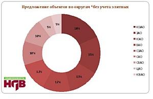 В 52 районах Москвы новостройку не купишь