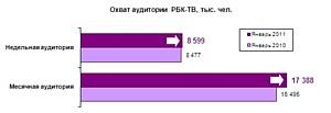Аудитория РБК-ТВ достигла 17,4 млн. человек