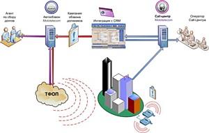Телекоммуникационное решение для коллекторских агентств Mototelecom