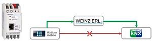 ����� Weinzierl: ������ ���������� ������ iRidium Mobile � ���� KNX