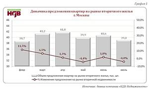 Дефицит предложения на вторичке вызвал рост цен