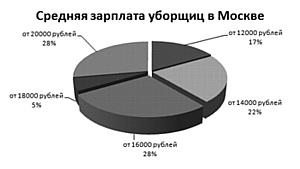 Зарплаты и вакансии уборщиц в Москве