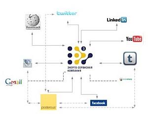 Энерго-Сервисная Компания» выходит в глобальное социальное медиапространство