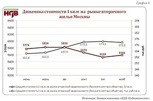 С января по ноябрь столичная «вторичка» подорожала в рублях  на 8,6 %