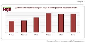 Краткий обзор ситуации на рынке вторичной недвижимости г.Москвы. Июнь 2011г.