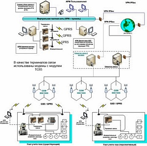Использование технологий М2М на рынке газоснабжения