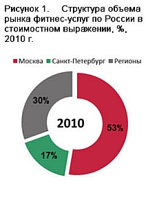 Рынок фитнес-услуг итоги 2010