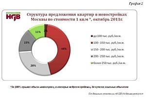 Спрос на новостройки Москвы в октябре вырос практически на 24%