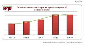 В октябре, как и в сентябре, на рынке вторичного жилья отмечается явный рост предложения
