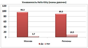 ����� ����� Hello Kitty � ������ � ������� ���